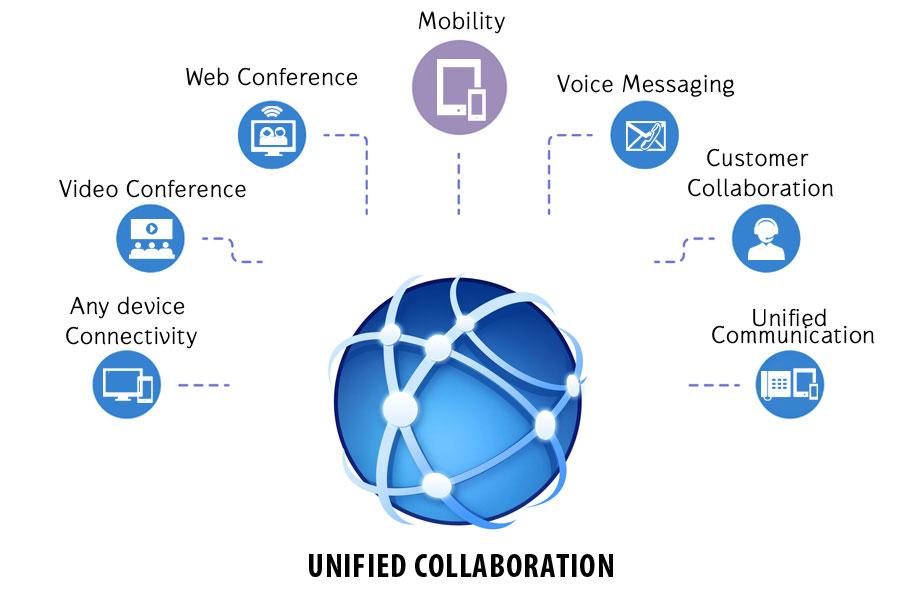 Collaboration Genome
